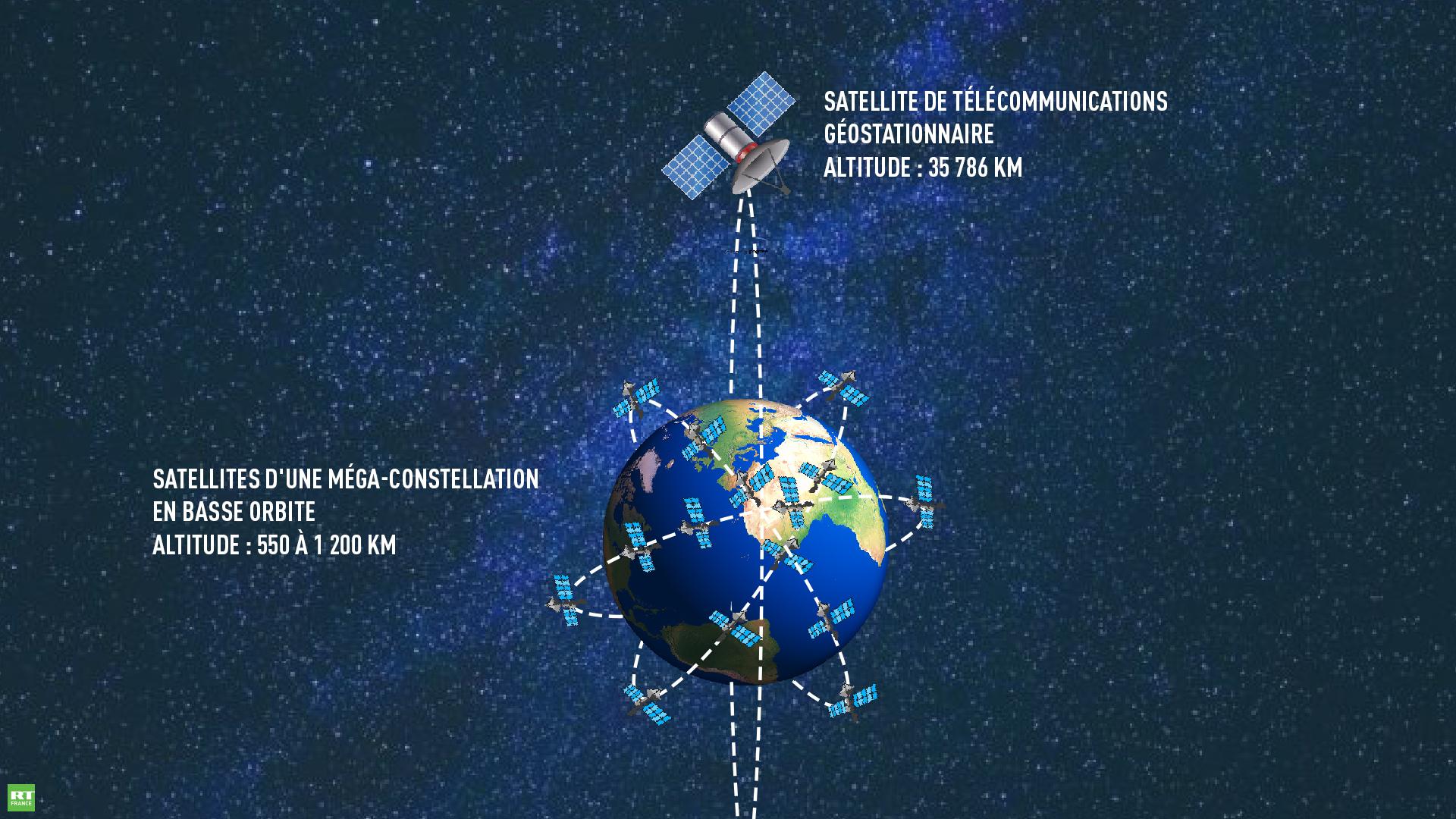 L'internet de demain depuis l'orbite basse : une course qui implique acteurs privés et étatiques