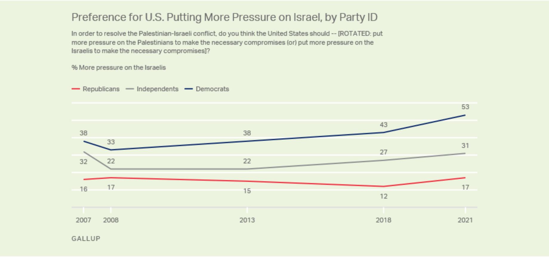 Israël/Palestine : comment expliquer les contorsions de Biden sur les événements en cours ?