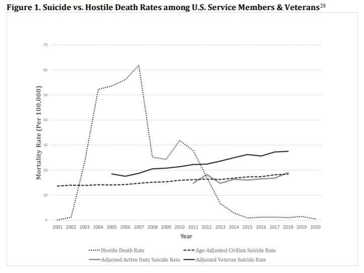 Etats-Unis : quatre fois plus de suicides chez les soldats et vétérans que de morts au combat