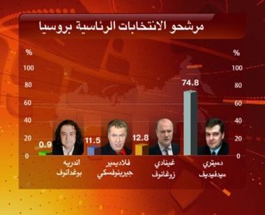 مدفيديف سيحصل على 75% من الأصوات في الانتخابات الرئاسية؟