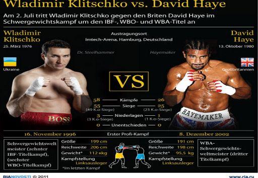 فلاديمير كليتشكو في نزال ضد هاي على لقب بطل العالم المطلق للملاكمة