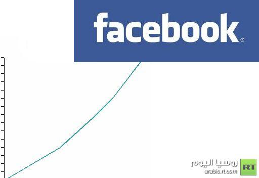 فيس بوك ترفع سقف سعر بيع أسهمها عما كان منتظراً