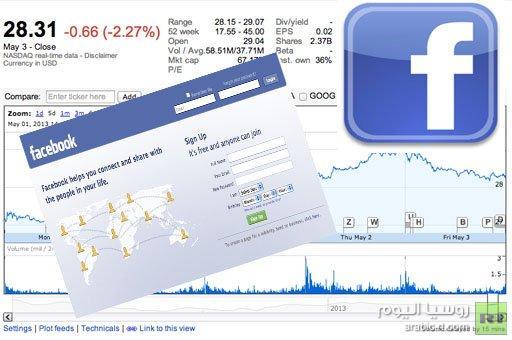 فيسبوك تحقق ارباحا في الربع الاول