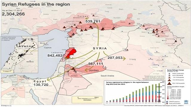 اللاجئون السوريون.. إحدى أكبر الأزمات الإنسانية في التاريخ الحديث