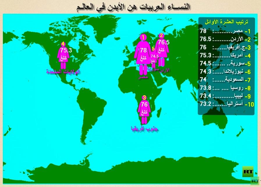 العربيات الأكثر بدانة في العالم وفي مقدمتهن المصريات