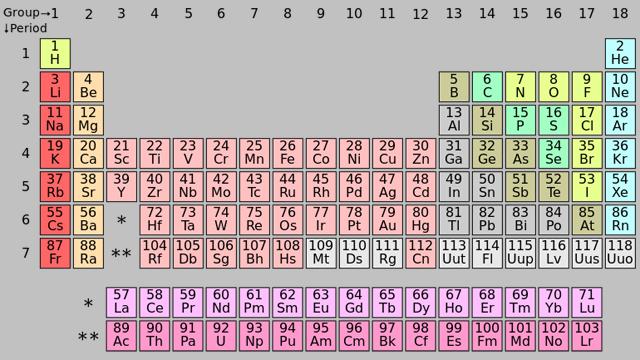 العلماء يحصلون على عنصر كيميائي جديد
