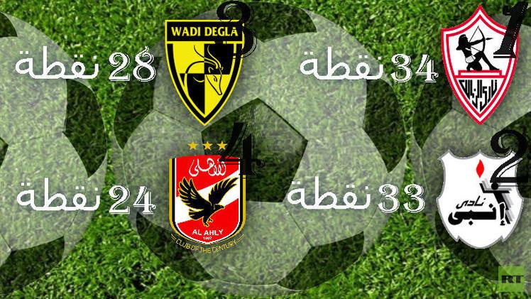 الزمالك يصعد لقمة الدوري الممتاز مستفيدا من هدية المصري