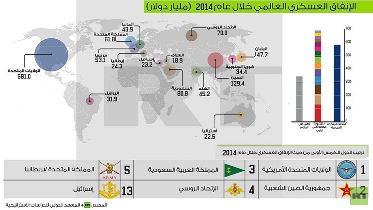 السعودية في صدارة الدول العربية الأكثر إنفاقا عسكريا