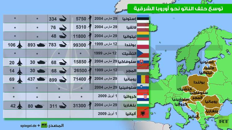 إنفوجرافيك: توسع حلف الناتو نحو أوروبا الشرقية