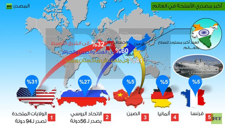 السلاح العالمي.. روسيا ثاني مصدر والهند أول مشتر