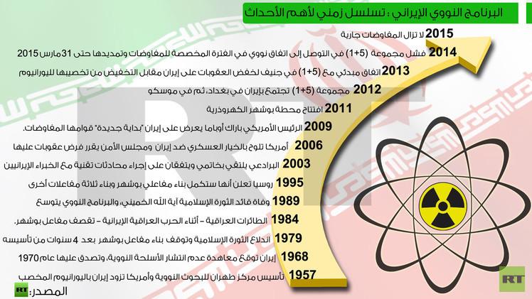 البرنامج النووي الإيراني : تسلسل زمني لأهم الأحداث