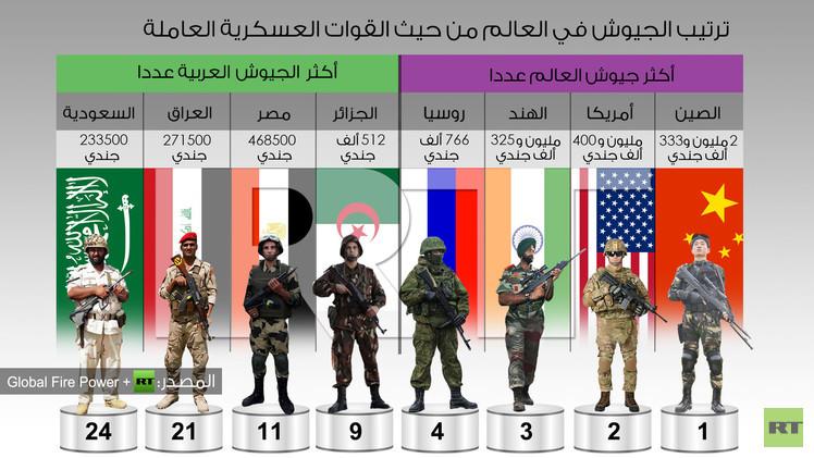 ترتيب الجيوش في العالم من حيث القوات العسكرية العاملة