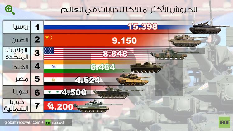 إنفوجرافيك: الجيوش الأكثر امتلاكا للدبابات في العالم