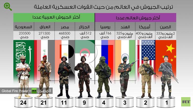 صوره ترتيب الدول من حيث القوة العسكرية