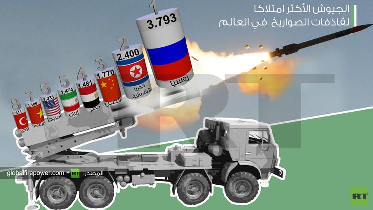 إنفوجرافيك: الجيوش الأكثر امتلاكا لقاذفات الصواريخ في العالم