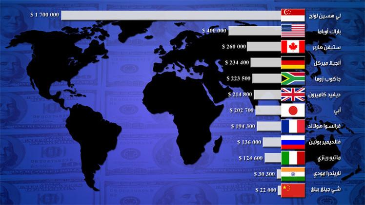 قائمة لأكثر زعماء الدول أجراً