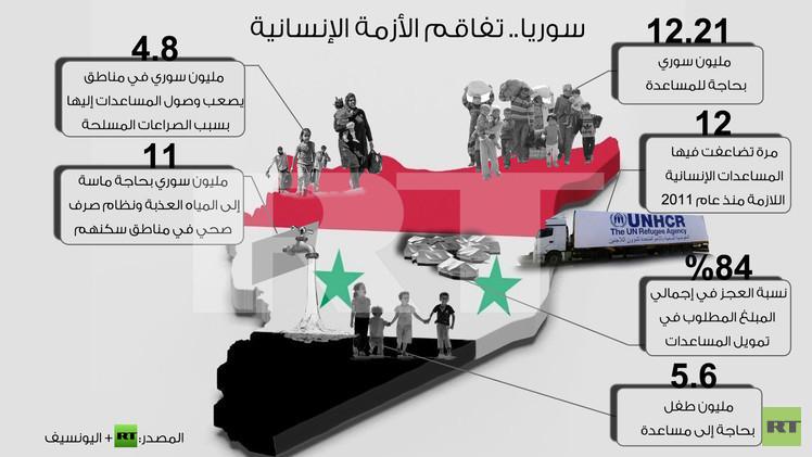 إنفوجرافيك: سوريا.. تفاقم الأزمة الإنسانية