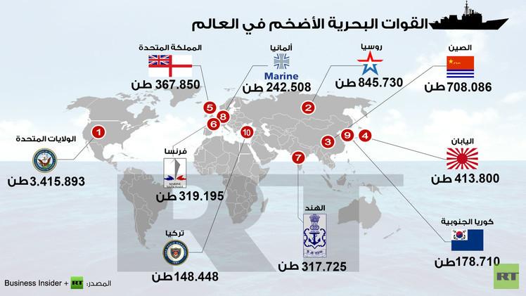 القوات البحرية الأضخم في العالم