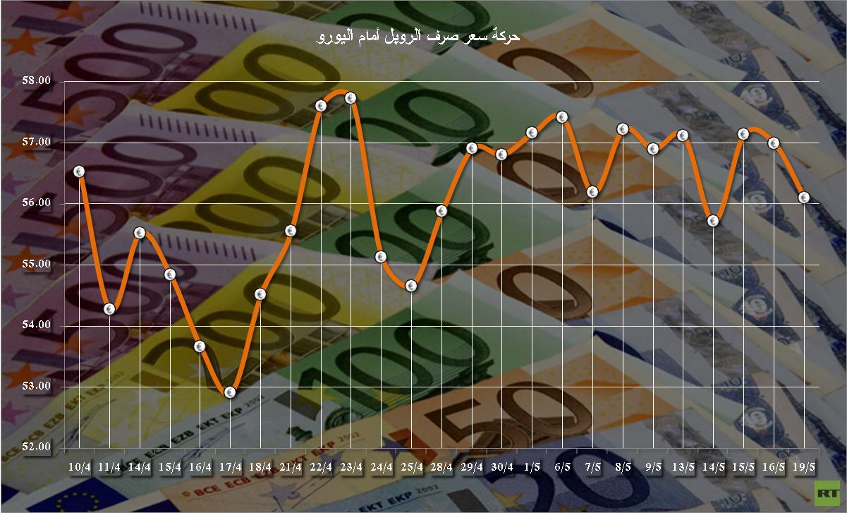 الروبل الروسي يرتفع بعد صعود أسعار النفط