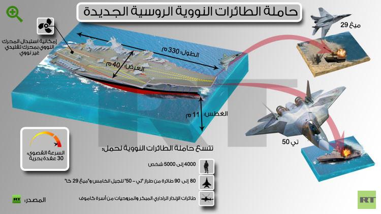 """حاملة الطائرات الروسيه النوويه المستقبليه Shtorm """" Project 23000E """" 556ddc52c46188655b8b4609"""