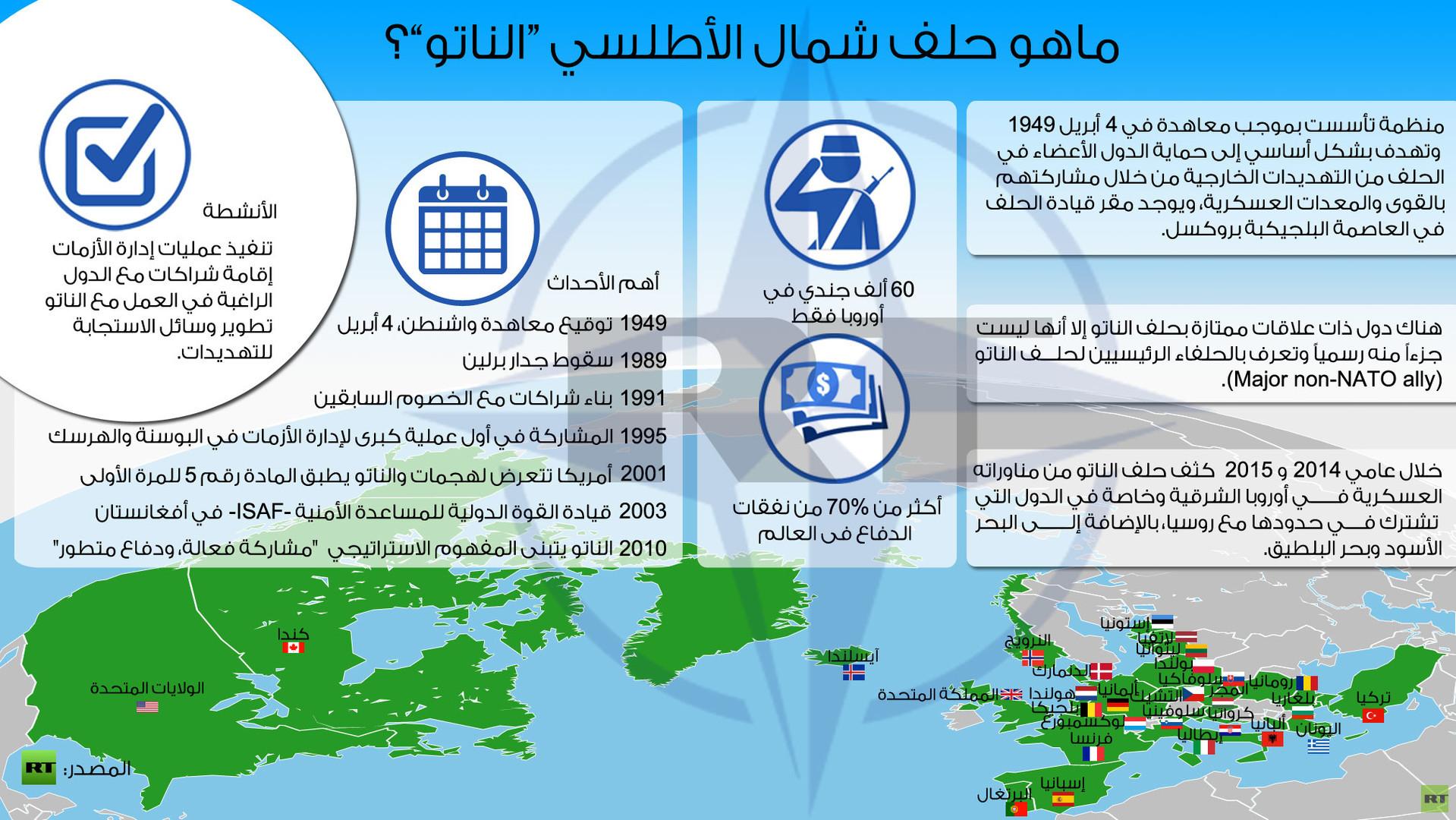 """إنفوجرافيك: ماهو حلف شمال الأطلسي """"الناتو""""؟"""