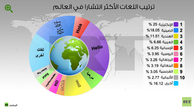ترتيب لغات العالم من حيث الانتشار 558d1a30c46188736a8b45b9