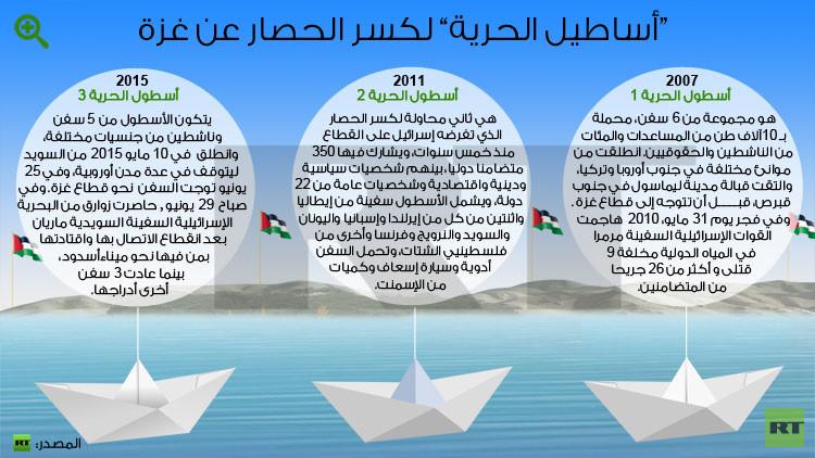 البحرية الإسرائيلية تعترض أسطول الحرية - 3