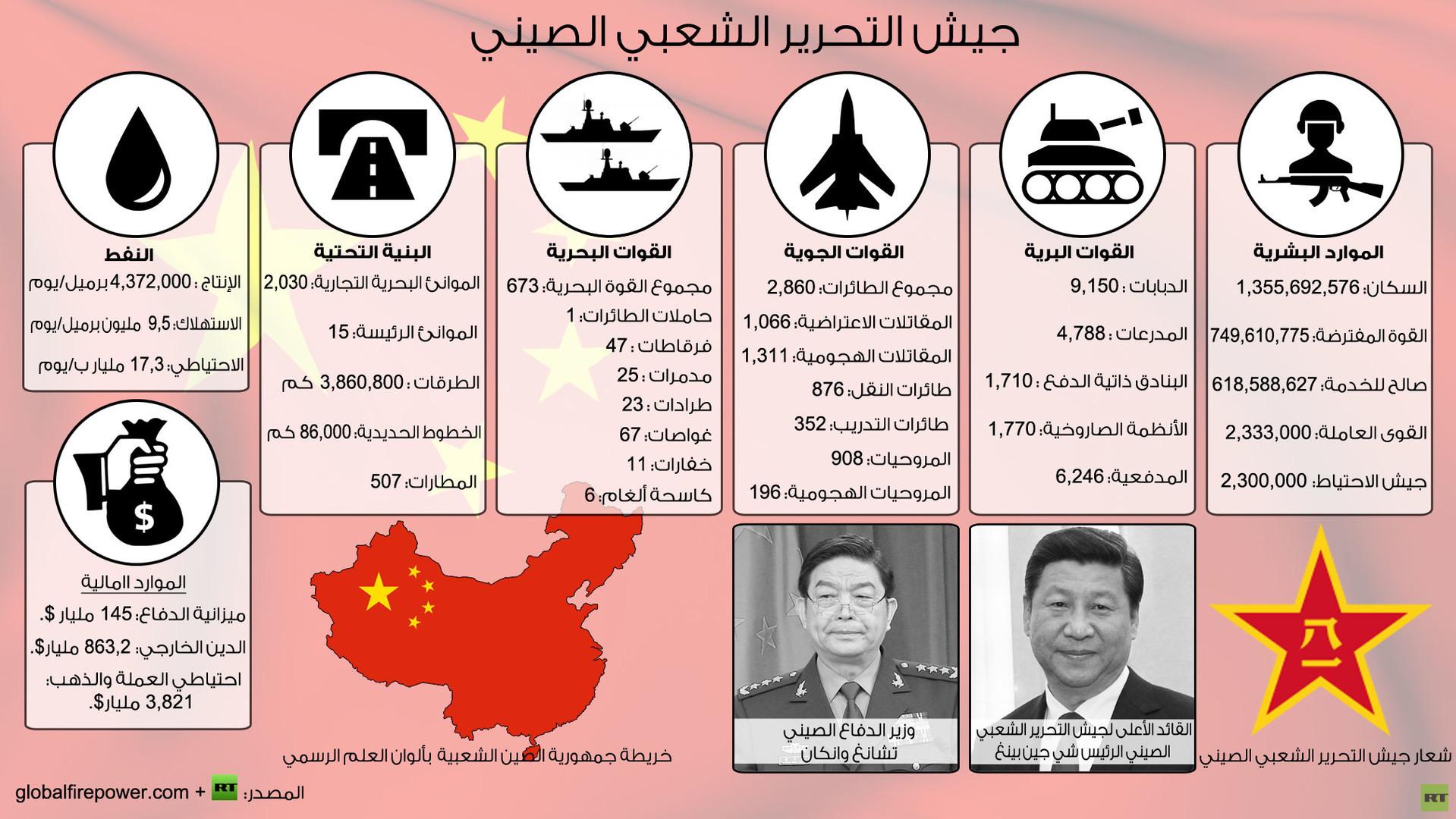 إنفوجرافيك جيش التحرير الشعبي الصيني Rt Arabic
