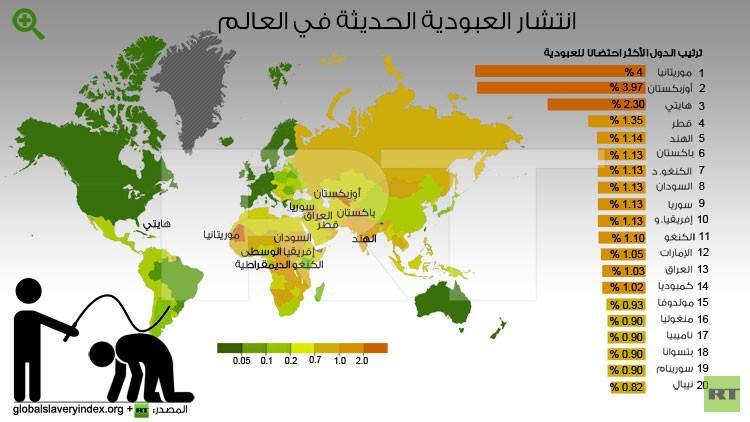 انفوجرافيك: انتشار العبودية الحديثة في العالم