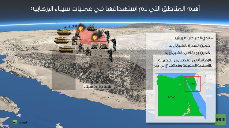 مصر.. الجيش يؤكد تصفية 100 عنصر ينتمون لـ