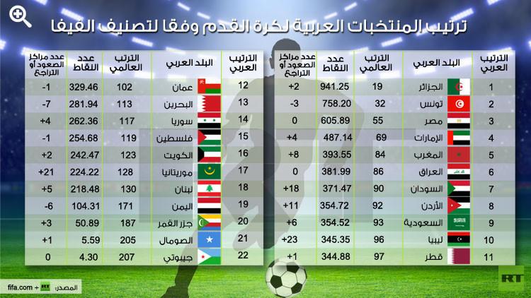 إنفوجرافيك: ترتيب المنتخبات العربية لكرة القدم وفقا لتصنيف الفيفا