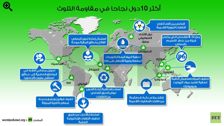 إنفوجرافيك: أكثر 10دول نجاحا في مقاومة التلوث