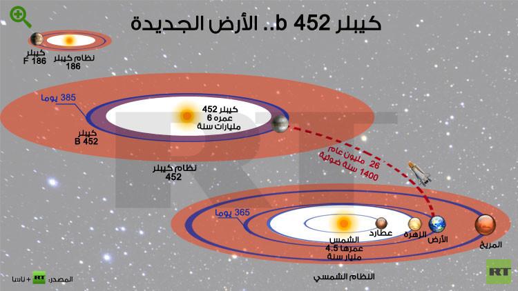 """مفاجأة.. ناسا تكتشف """"أرضا ثانية"""" 55b2a650c46188e0268b"""