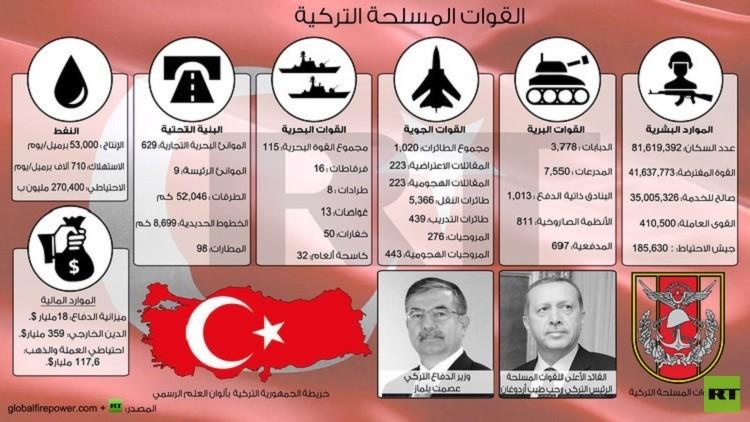 غارات تركية على مواقع