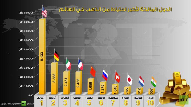 احتياطيات الذهب الدول العربية انفوغراف