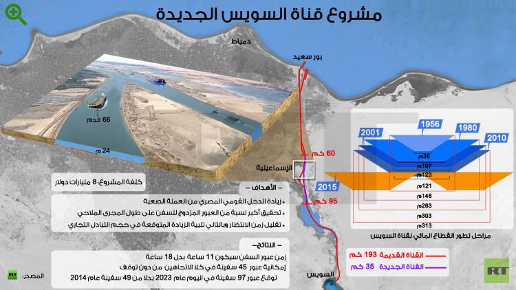 السيسي يفتتح رسميا قناة السويس الجديدة