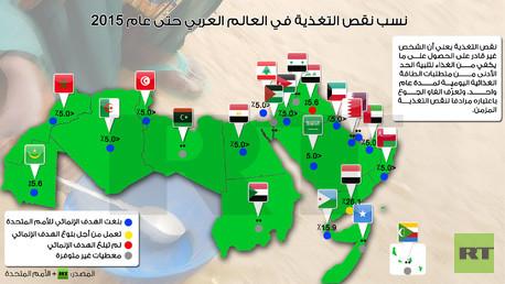 إنفوجرافيك:  نسب نقص التغذية في العالم العربي حتى عام 2015