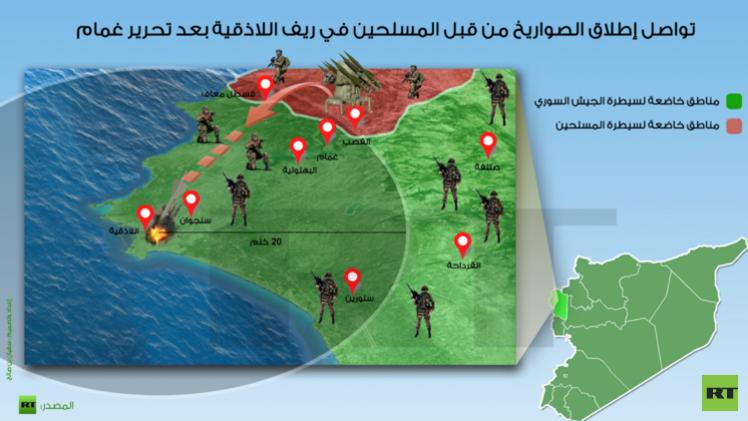 صواريخ اللاذقية السورية تفجر تساؤلات كبيرة