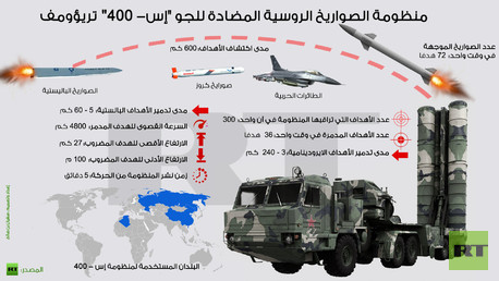 إنفوجرافيك: منظومة الصواريخ الروسية المضادة للجو