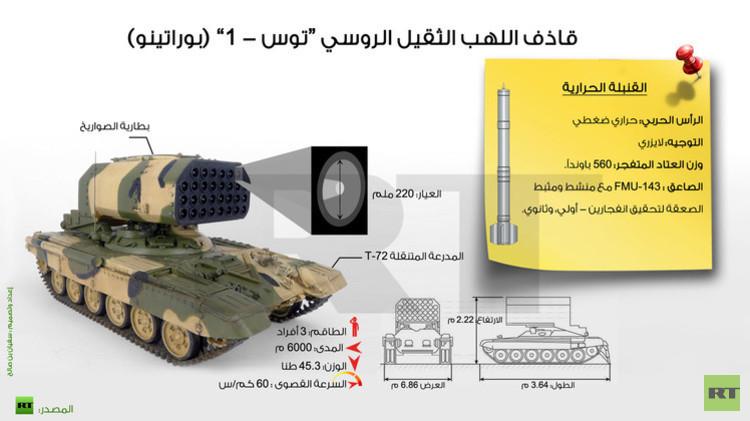 """إنفوجرافيك: قاذف اللهب الثقيل الروسي """"توس - 1"""" (بوراتينو)"""