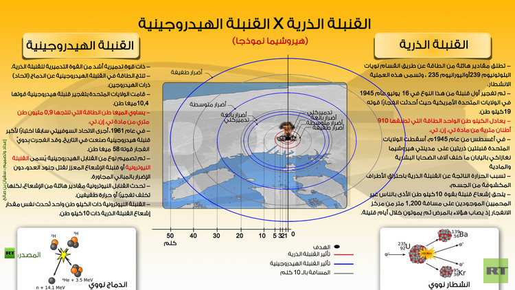 إنفوجرافيك: مقارنة بين القنبلتين الذرية والهيدروجينية