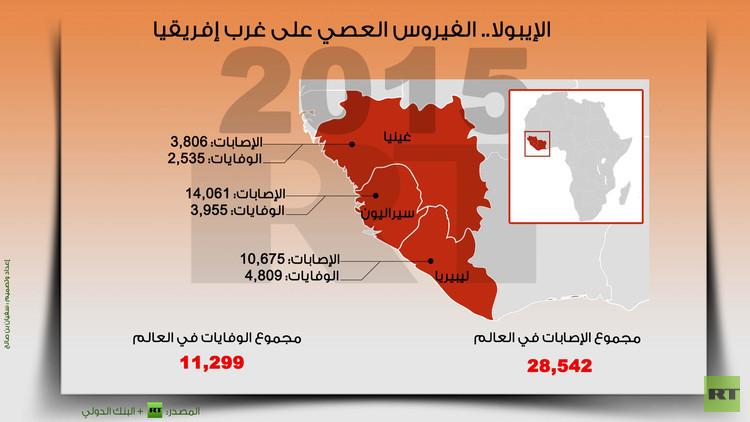 إنفوجرافيك: الإيبولا.. الفيروس العصي على غرب إفريقيا