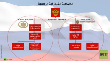 إنفوجرافيك: الجمعية الفيدرالية الروسية