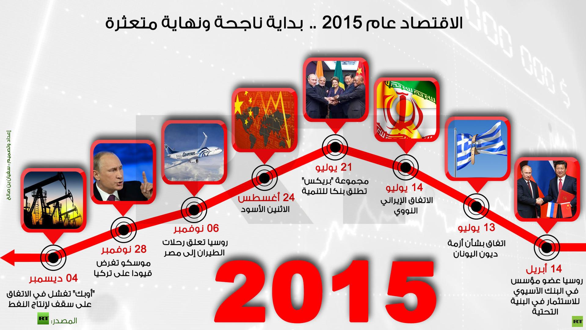 2015.. أبرز الأحداث الاقتصادية