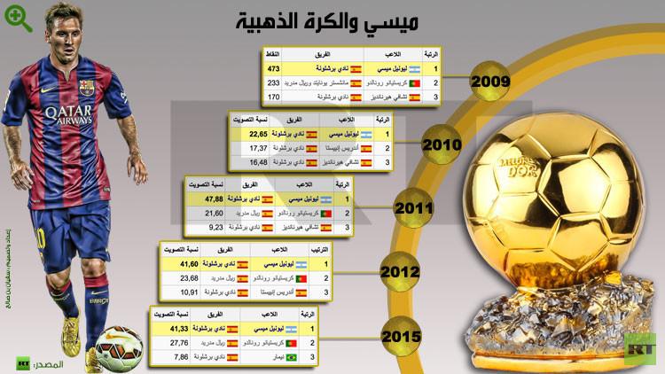 ميسي يفوز بجائزة الكرة الذهبية لأفضل لاعب في العالم للمرة الخامسة .. (صور)