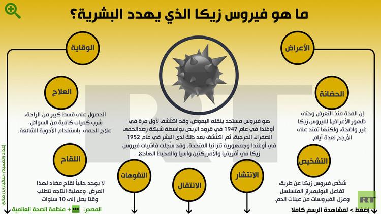 إنفوجرافيك: ماهو فيروس زيكا الذي يهدد البشرية؟