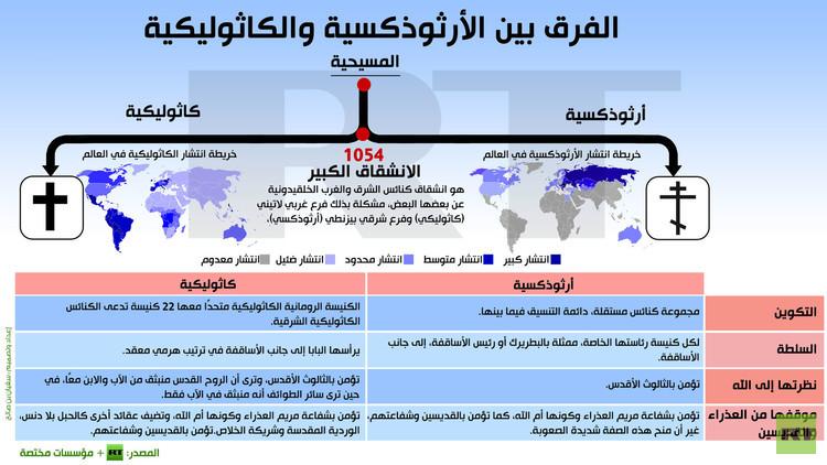 إنفوجرافيك: الفرق بين الأرثوذكسية والكاثوليكية