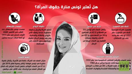 إنفوجرافيك: هل تُعتبر تونس منارة حقوق المرأة؟