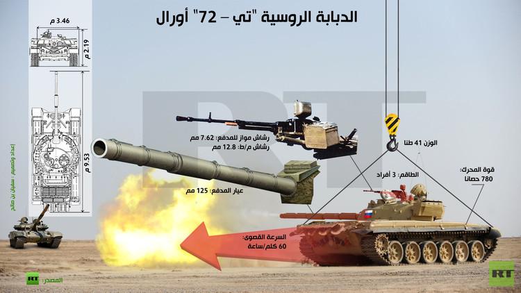 إنفوجرافيك: الدبابة الروسية