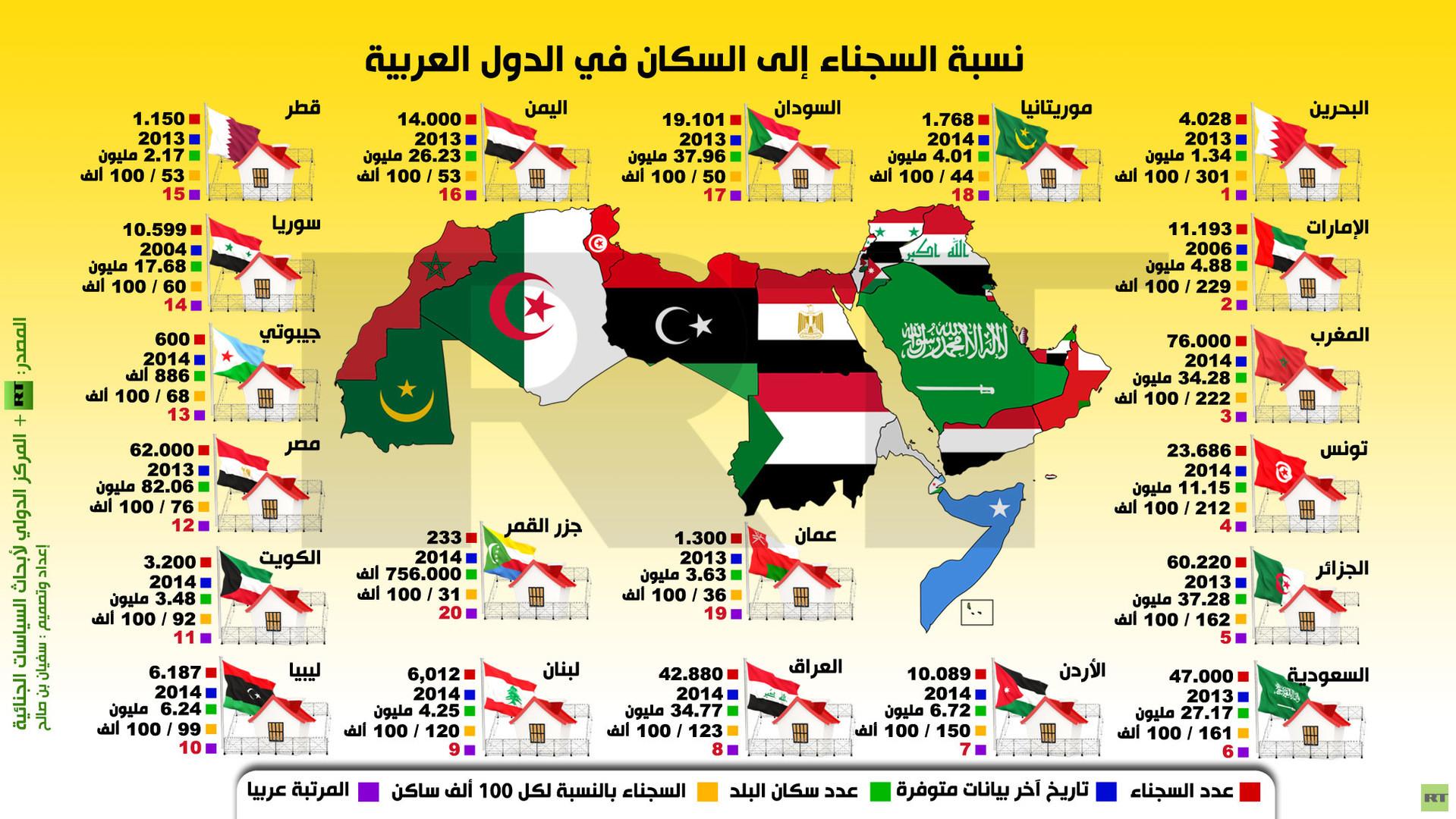 عبد للبناء جرار زراعى اكبر الدول العربية من حيث السكان Dsvdedommel Com